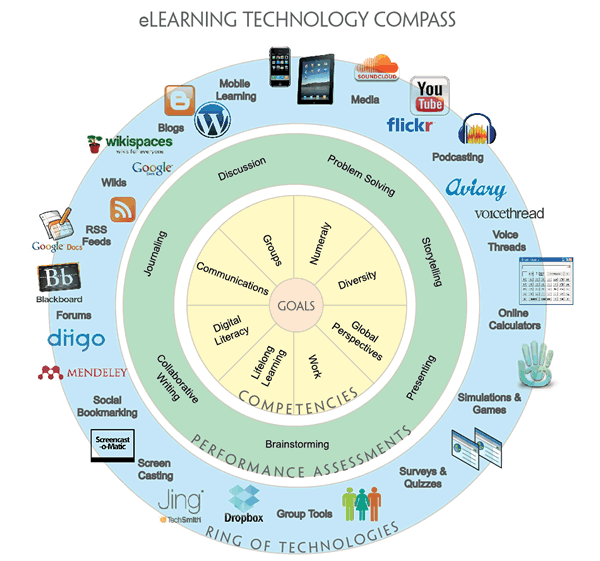 4 Fascinating Technology Trends in Education