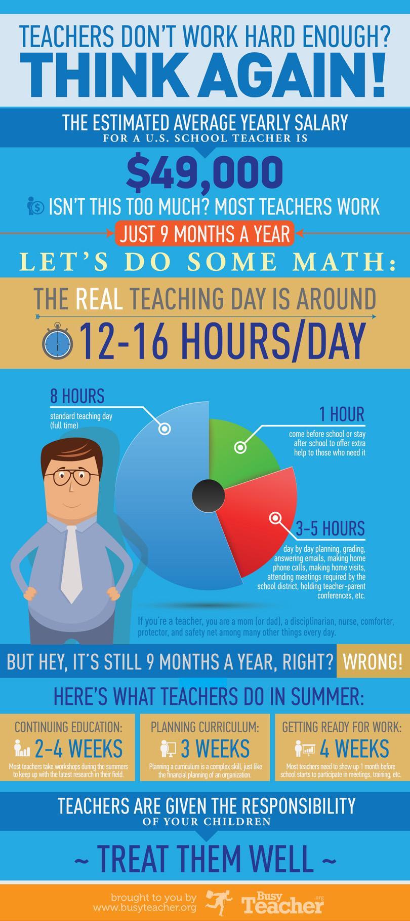 Increasing teacher productivity