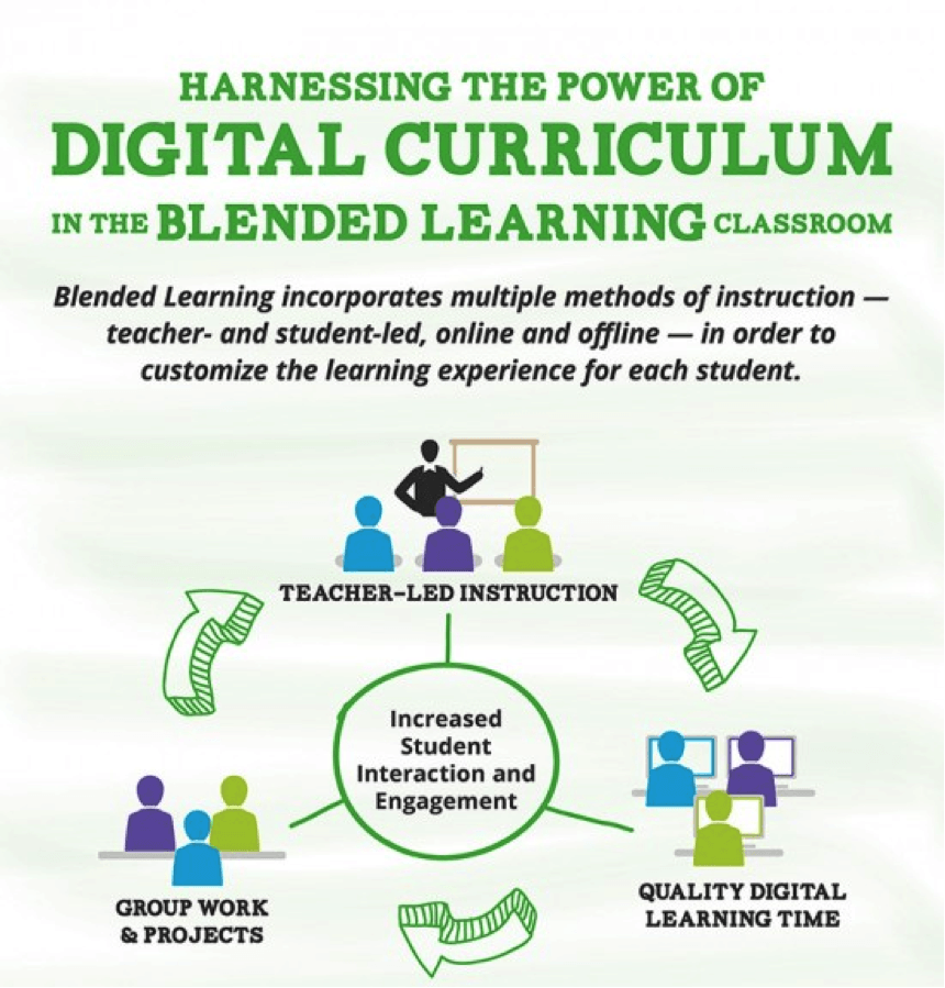 15 Must Follow Teaching Strategies for the Digital Classroom
