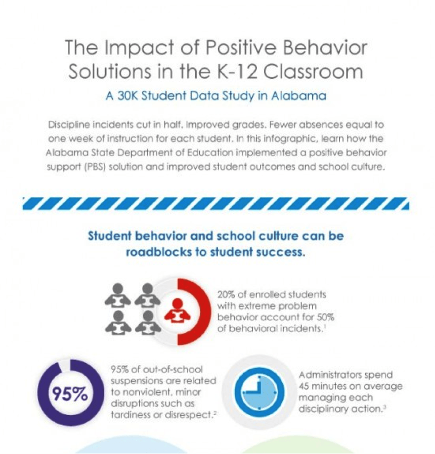 The Pros and Cons of Behavior Tracking Education Technology