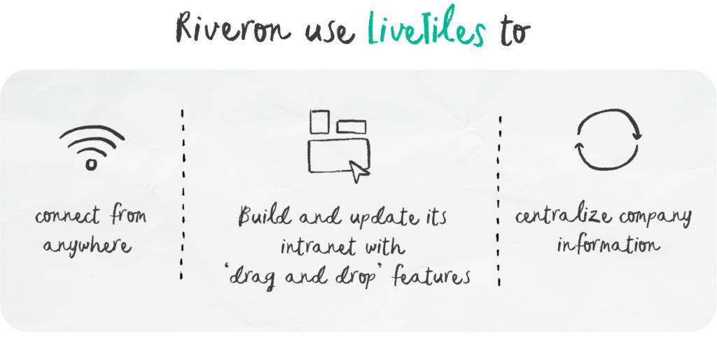 Riveron and LiveTiles
