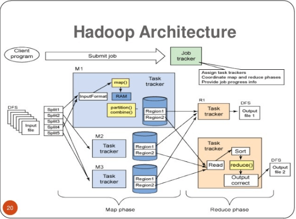 hadoop there it is
