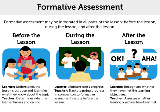 Collaborative Assessment In The Classroom ~ Formative assessment tools for the millennial educator
