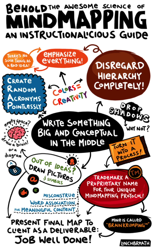 Mindmapping as part of student engagement strategies