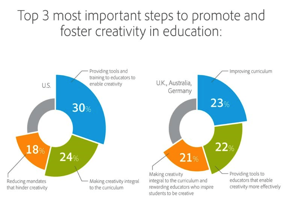 Fostering creativity in the classroom with student engagement strategies