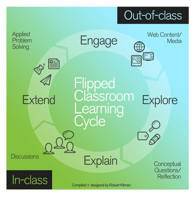 9 Helpful Tips for Designing a Flipped Classroom