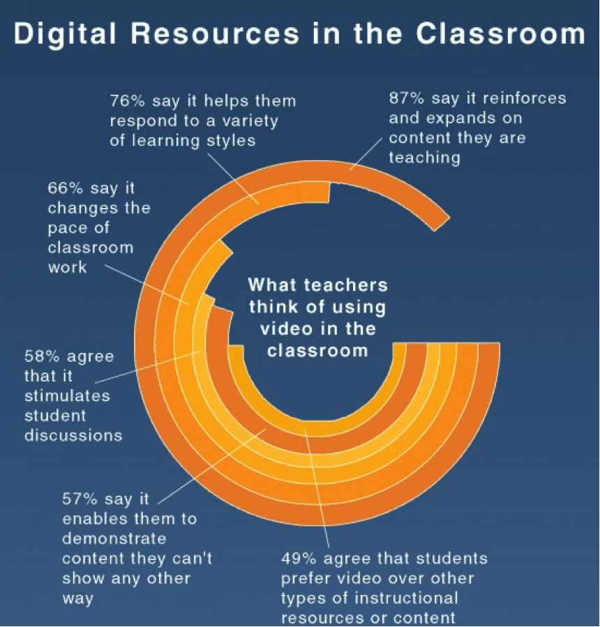 15 Must Follow Strategies for the Digital Classroom