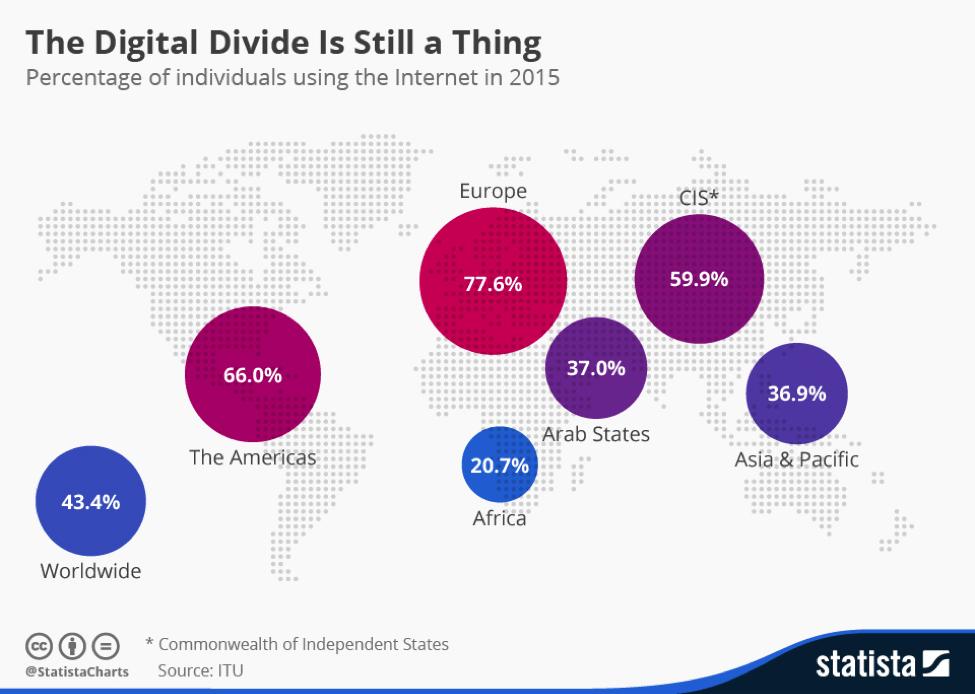 3 Fascinating Ways Digital Technology Will Impact Global Education