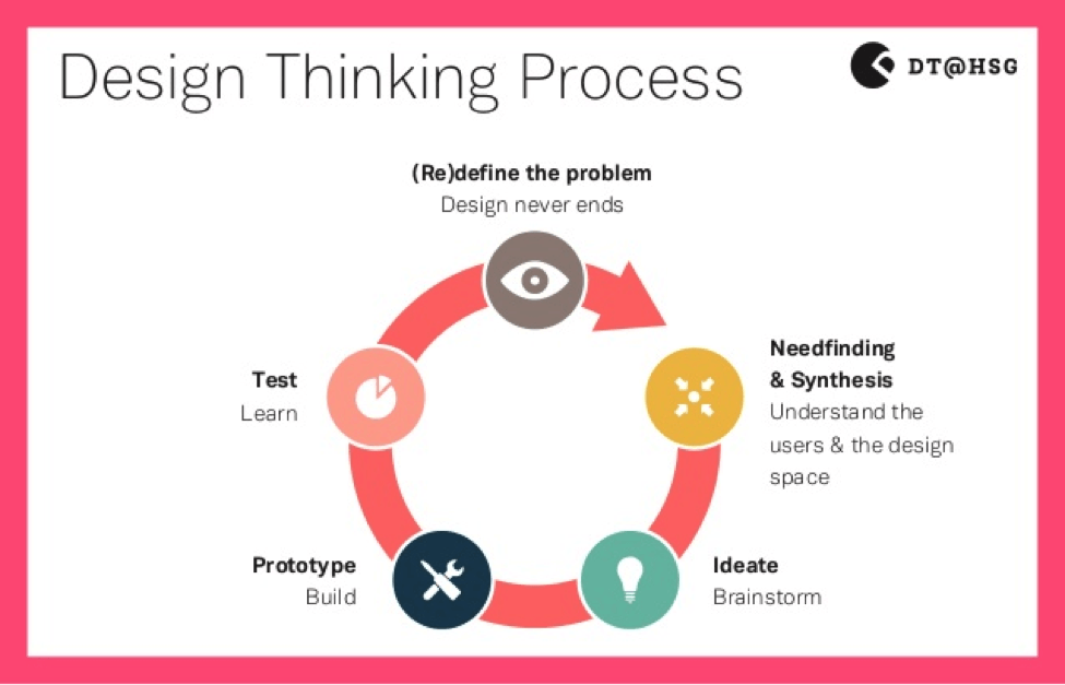 3 Fun Design Thinking Starter Projects For Your Classroom